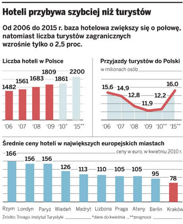 Hoteli przybywa szybciej niż turystów