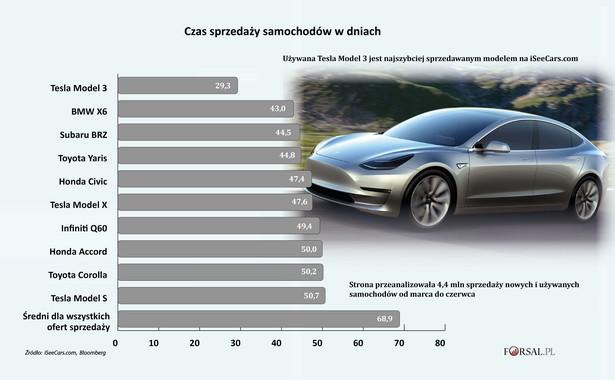 Czas sprzedaży samochodów na rynku wtórnym w dniach