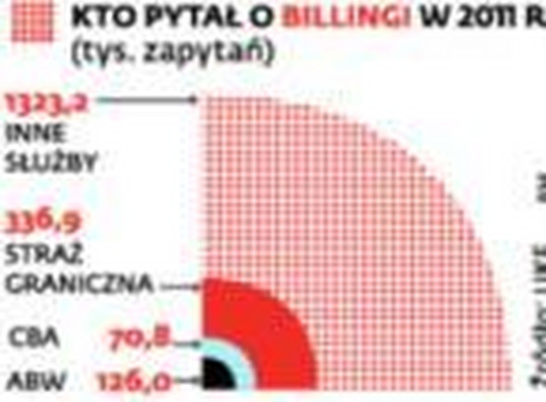 Kto pytał o billingi w 2011 r.