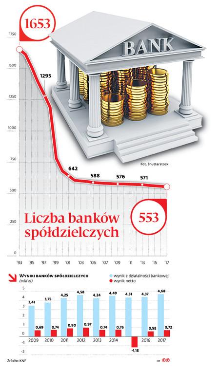 Liczba banków spółdzielczych