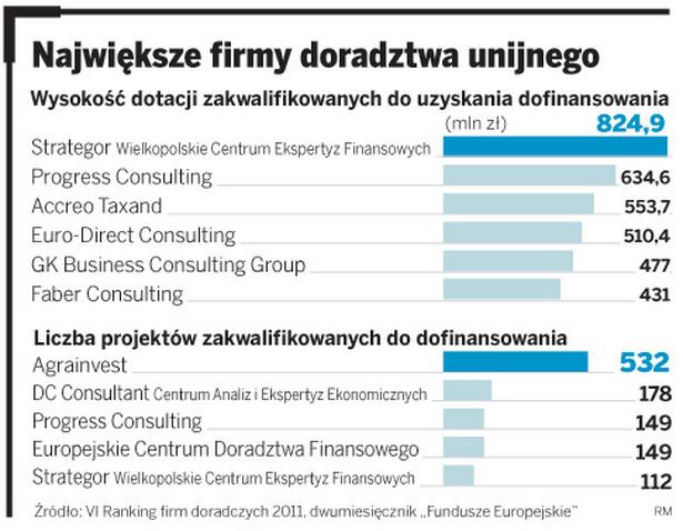 Największe firmy doradztwa unijnego