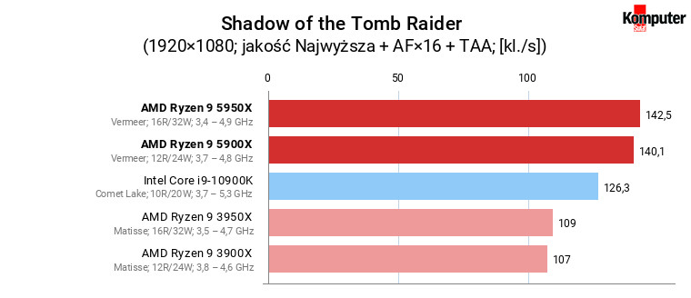 AMD Ryzen 9 5900X i 5950X – Shadow of the Tomb Raider
