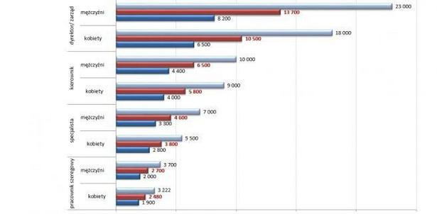 Mediana wynagrodzenia całkowitego brutto kobiet i mężczyzn na różnych szczeblach zatrudnienia (w PLN)