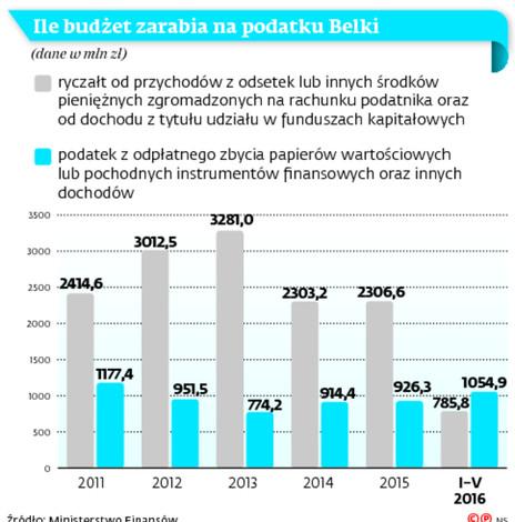 Ile budżet zarabia na podatku Belki