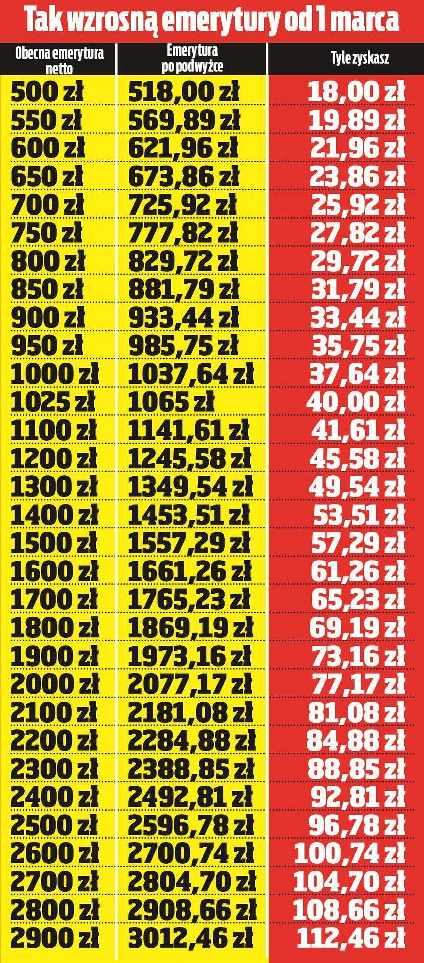 Niski wzrost niewielkich emerytur