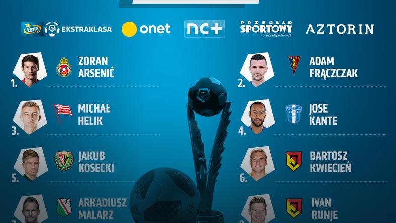 Nominowani do miana piłkarza maja w LOTTO Ekstraklasie