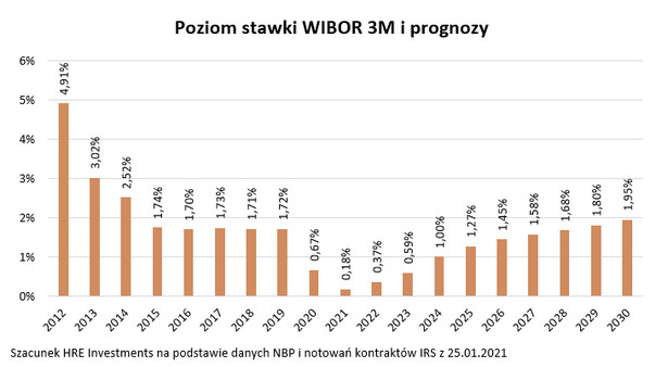Poziom stawki WIBOR 3M i prognozy