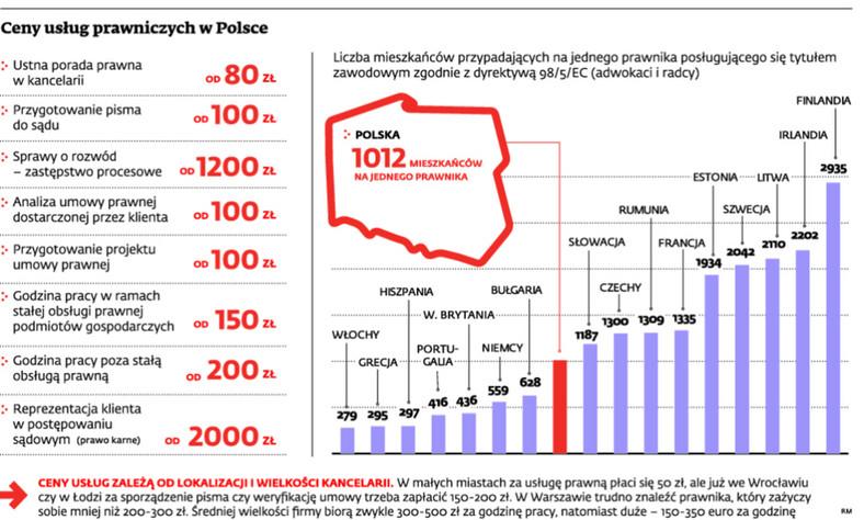 Ceny usług prawniczych w Polsce