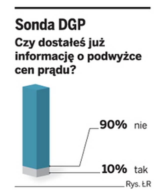 Sonda GP