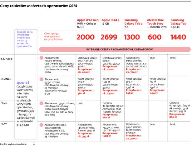 Ceny tabletów w ofertach operatorów GSM