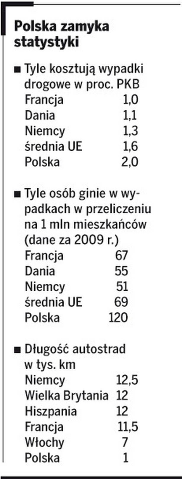 Polska zamyka statystyki