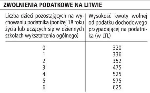 Zwolnienia podatkowe na Litwie