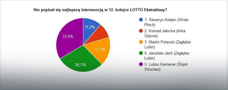 Wyniki głosowania na najlepszą interwencję 12. kolejki LOTTO Ekstraklasy