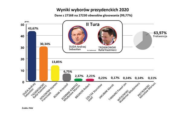Wybory2020 - wyniki PKW z 99 proc. obwodów