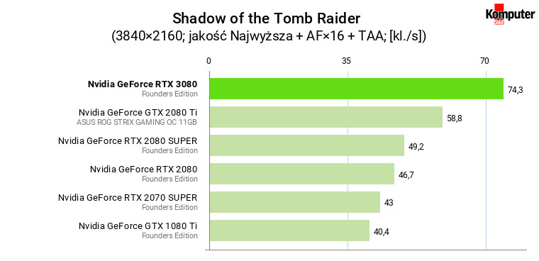 Nvidia GeForce RTX 3080 FE – Shadow of the Tomb Raider 4K