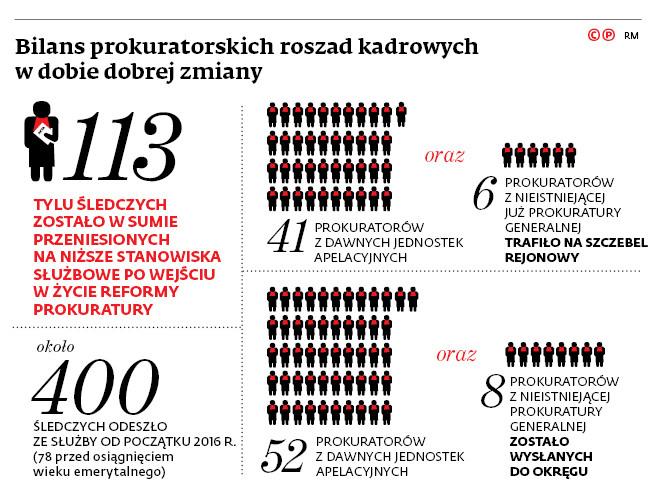 Bilans prokuratorskich roszad kadrowych w dobie dobrej zmiany
