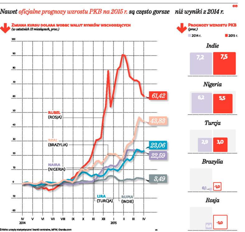 Nawet oficjalne prognozy wzrostu PKB na 2015 r. są często gorsze niż wyniki z 2014 r.