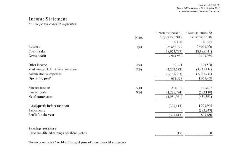 Guinness Nigeria Financial statement