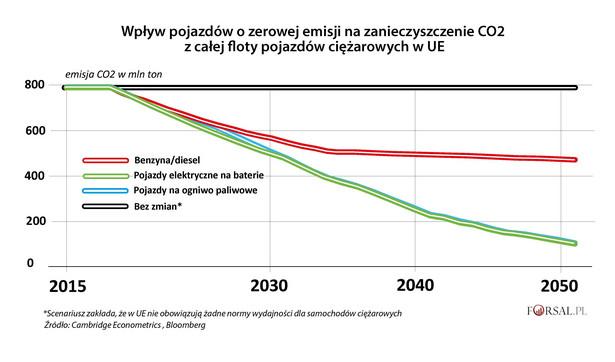 Wpływ pojazdów o zerowej emisji na emisję CO2 w UE