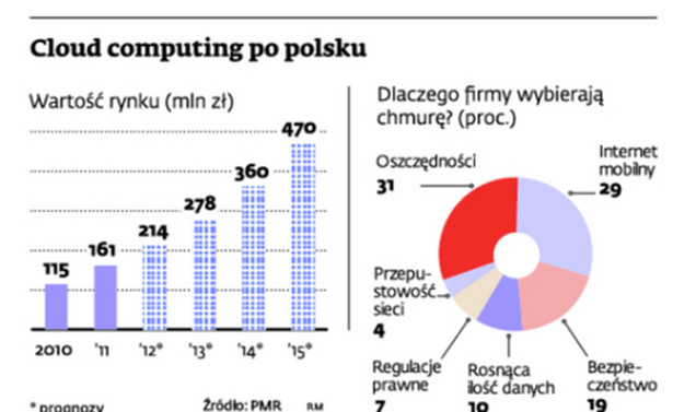Cloud computing po polsku