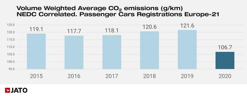 Emisja CO2: samochody
