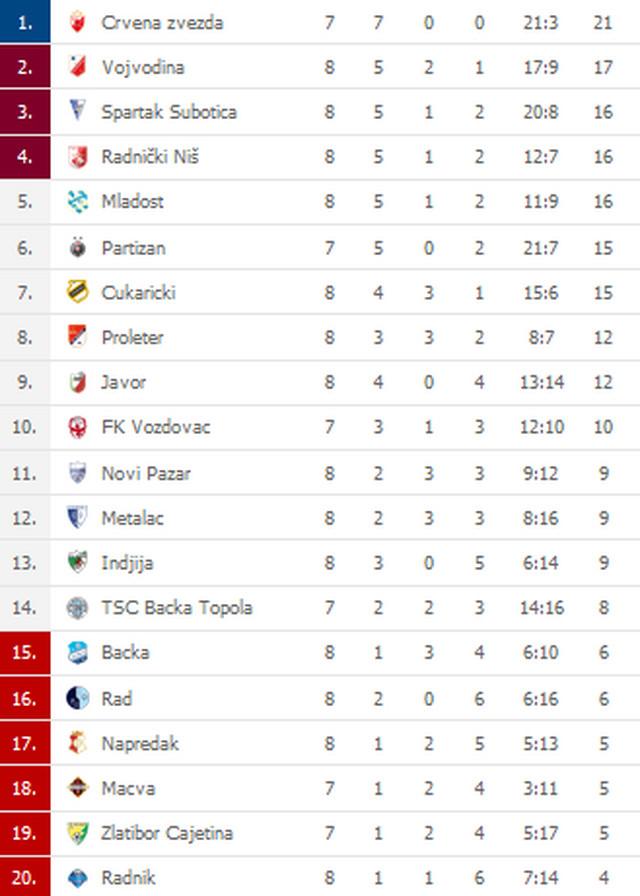 Tabela Superliga Srbije nakon osmog nekompletnog kola