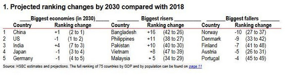 Svetske ekonomije 2030. i najbrže rastuće ekonomije