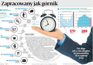 Czas pracy w Polsce, czyli zapracowany jak górnik