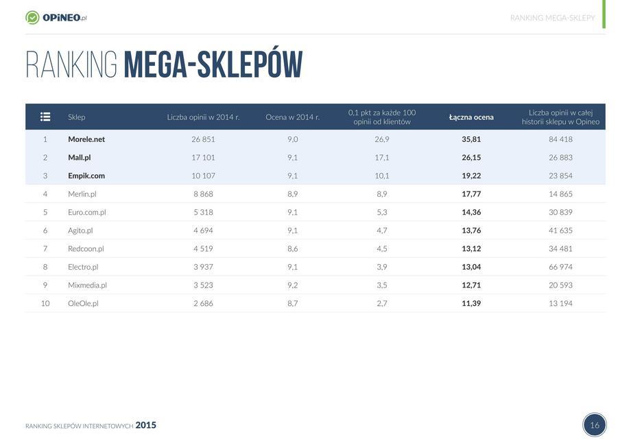 8eb7cf89b6 Najlepsze sklepy internetowe  RANKING  - Biznes - Newsweek.pl