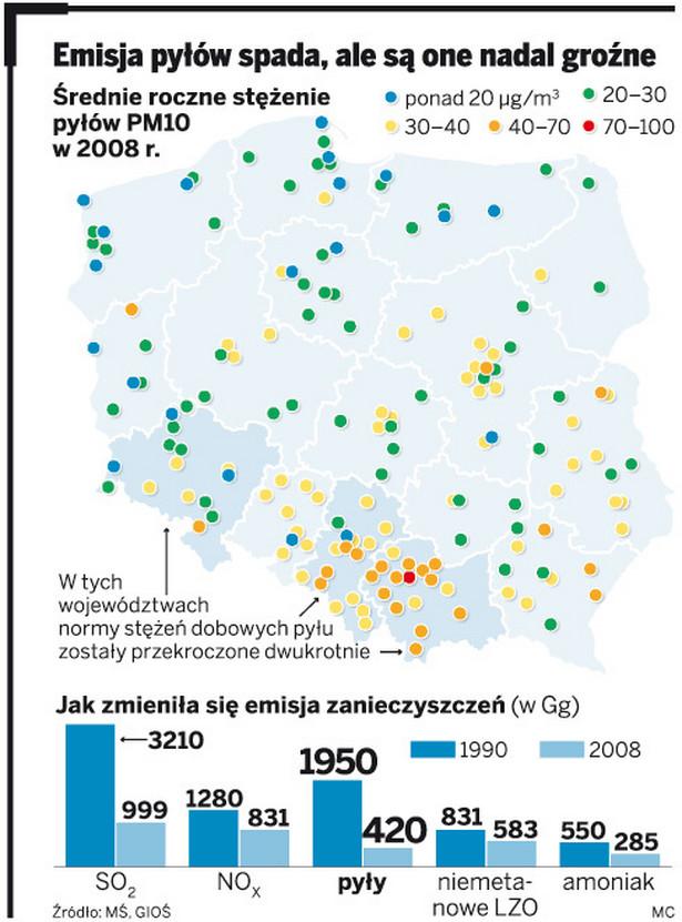 Emisja pyłów spada, ale są one nadal groźne