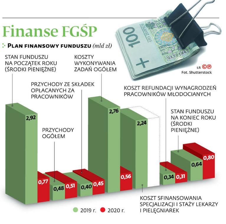 Finanse FGŚP