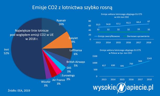 CO2 w lotnictwie