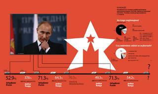 Kto startuje w wyborach prezydenckich w Rosji [SYLWETKI]