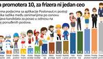 U Srbiji postoje i poslovi za koje se teško nalaze radnici