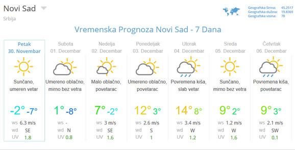 temperature u Novom Sadu