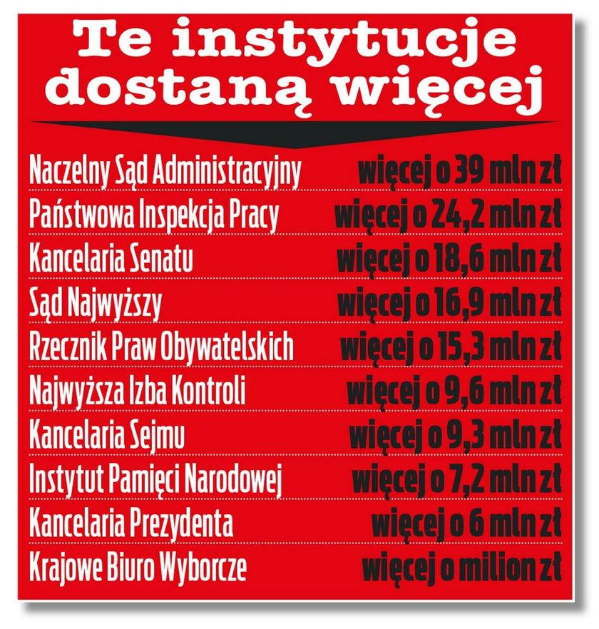 Te instytucje w 2021 r. chcą więcej pieniędzy z budżetu państwa
