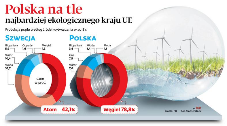 Polska na tle najbardziej ekologicznego krajów UE