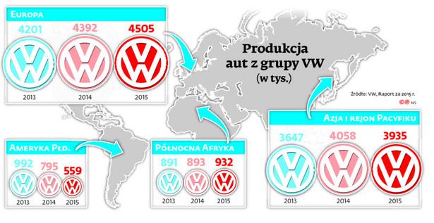 Produkcja aut z grupy VW