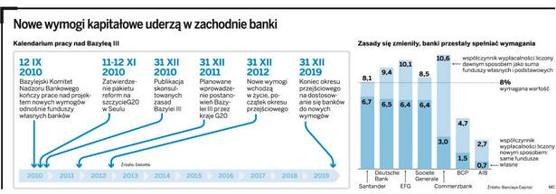 Nowe wymogi kapitałowe uderzą w zachodnie banki