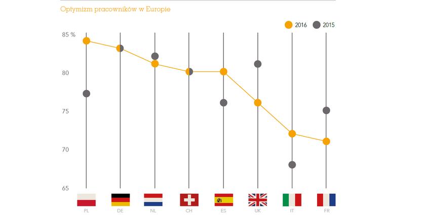 Polacy bardziej zadowoleni ze swojej pracy niż Niemcy. Lepiej myślą też o przyszłości