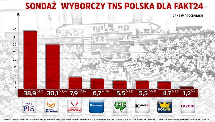 Sondaż przedwyborczy dla Fakt24.pl