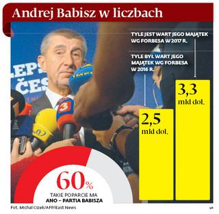 Andrej Babisz: Problemy czeskiego Trumpa