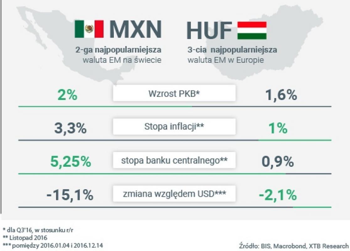 Porównanie wskaźników węgierskich i meksykańskich
