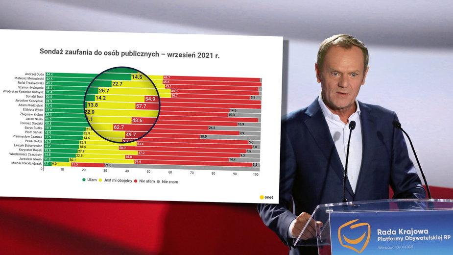 Donald Tusk traci w najnowszym sondażu zaufania IBRiS