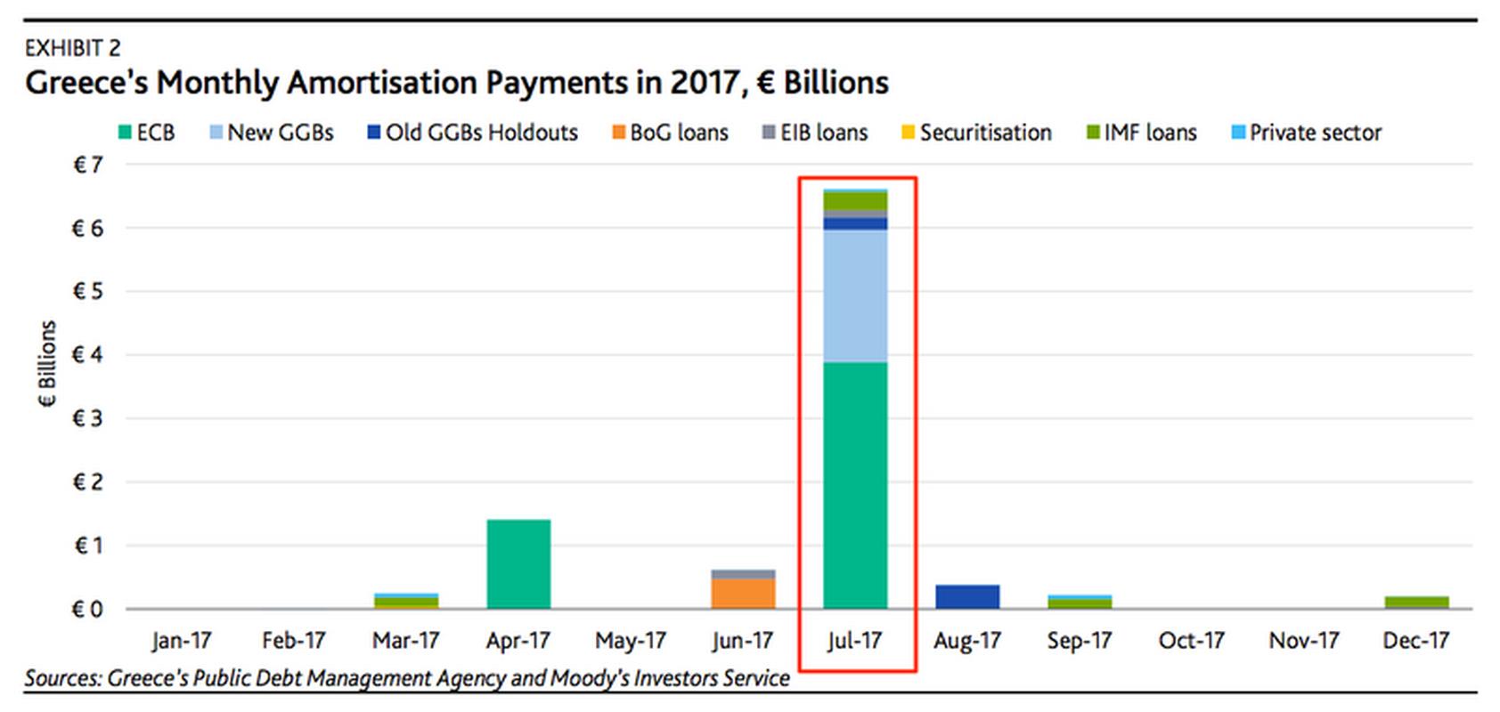 Miesięczne spłaty amortyzacji przez Grecję w 2017 roku, w mld euro