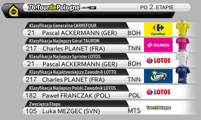 76. Tour de Pologne - klasyfikacje po 2. etapie