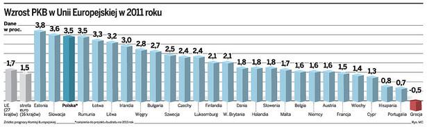 Wzrost PKB w Unie Europejskiej w 2011 roku