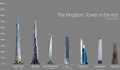 Kingdom Tower - porównanie