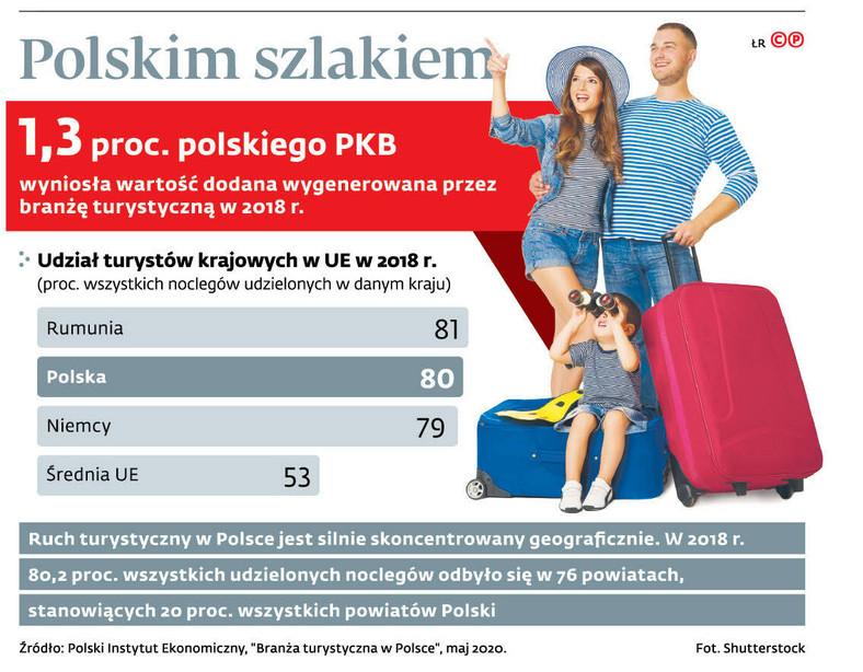 Polskim szlakiem