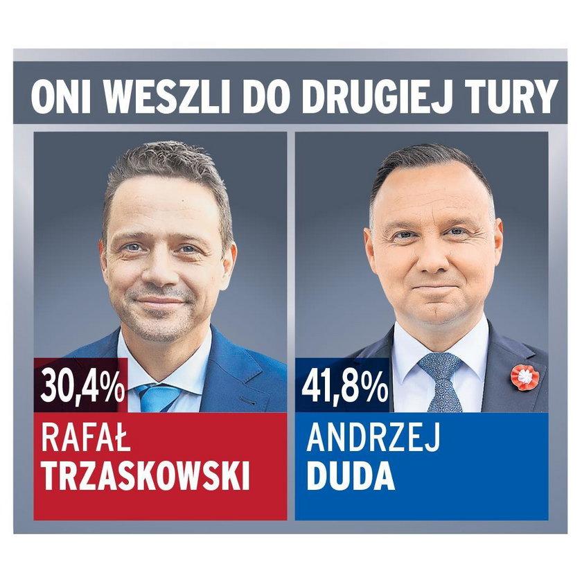 Wyniki Dudy i Trzaskowskiego